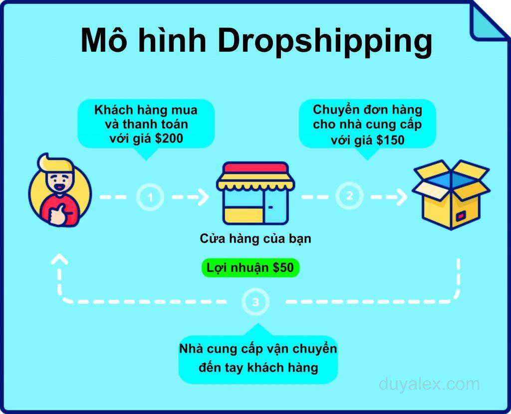Kinh doanh mô hình Dropshipping